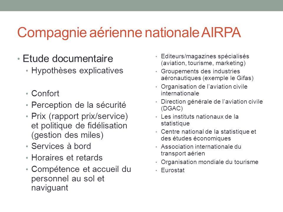 Compagnie aérienne nationale AIRPA Etude documentaire Hypothèses explicatives Confort Perception de la sécurité Prix (rapport prix/service) et politiq