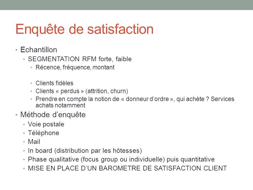 Enquête de satisfaction Echantillon SEGMENTATION RFM forte, faible Récence, fréquence, montant Clients fidèles Clients « perdus » (attrition, churn) P