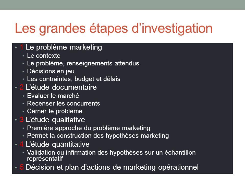 Les grandes étapes dinvestigation 1 Le problème marketing Le contexte Le problème, renseignements attendus Décisions en jeu Les contraintes, budget et