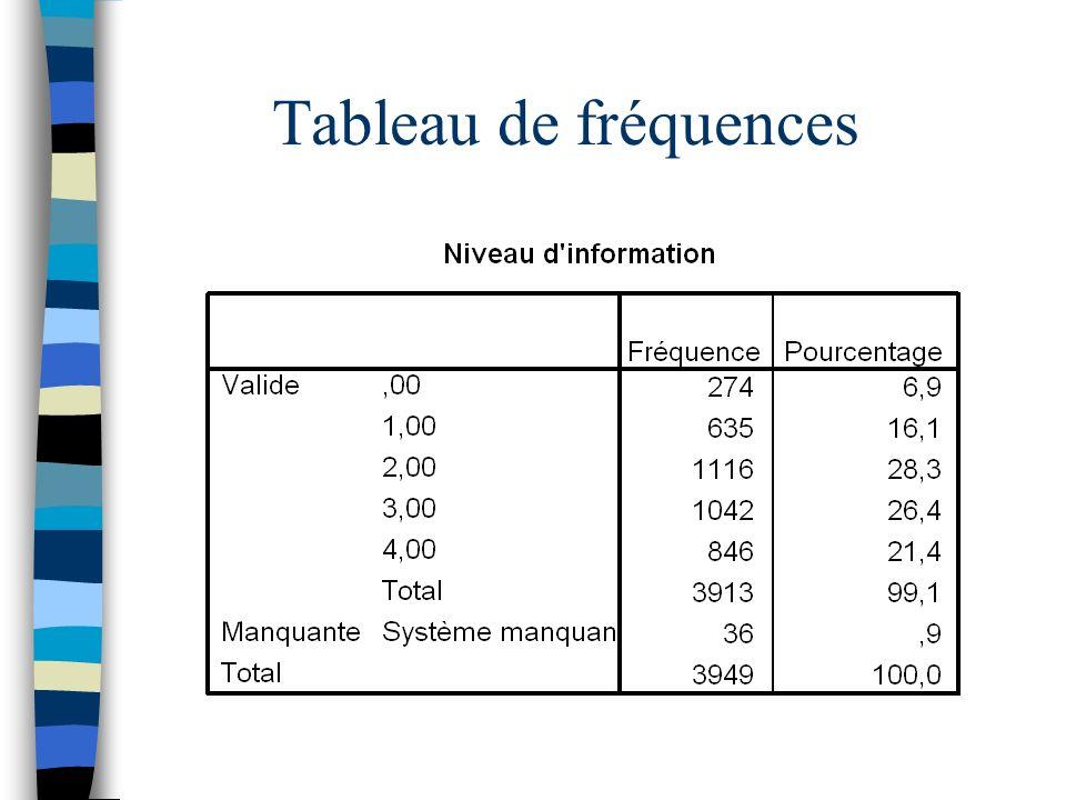 Tableau de fréquences