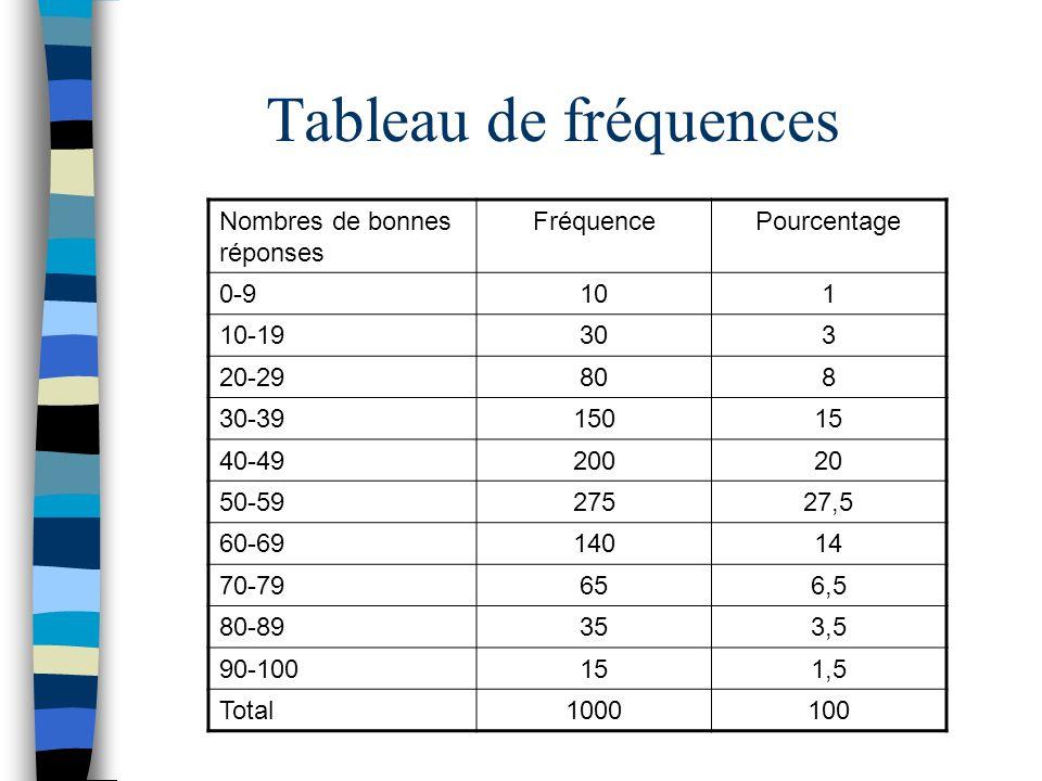Nombres de bonnes réponses FréquencePourcentage 0-9101 10-19303 20-29808 30-3915015 40-4920020 50-5927527,5 60-6914014 70-79656,5 80-89353,5 90-100151
