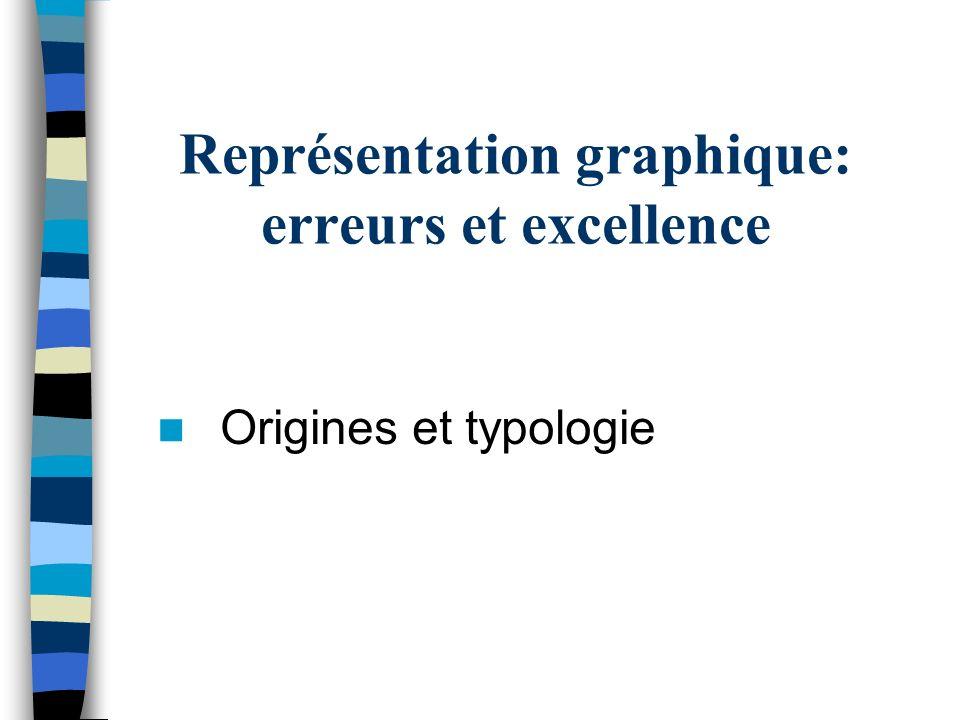 Représentation graphique: erreurs et excellence Origines et typologie