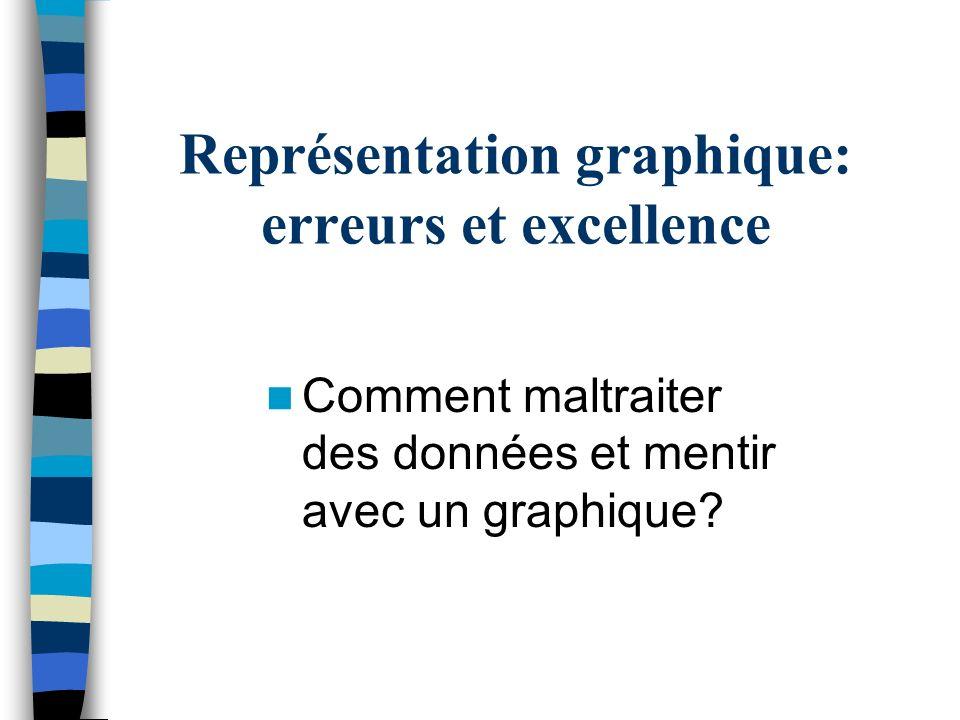 Représentation graphique: erreurs et excellence Comment maltraiter des données et mentir avec un graphique?