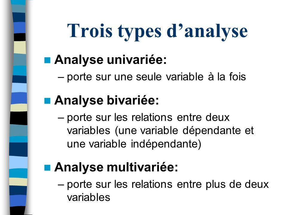 Analyse univariée: –porte sur une seule variable à la fois Analyse bivariée: –porte sur les relations entre deux variables (une variable dépendante et