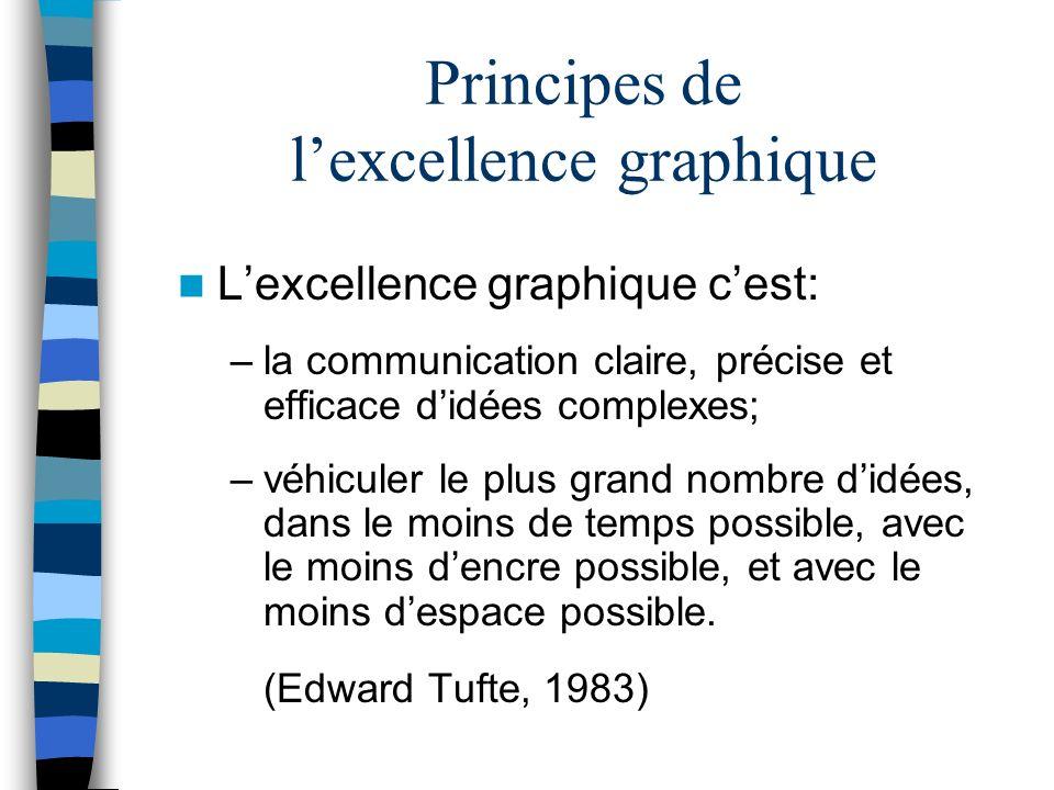 Principes de lexcellence graphique Lexcellence graphique cest: –la communication claire, précise et efficace didées complexes; –véhiculer le plus gran
