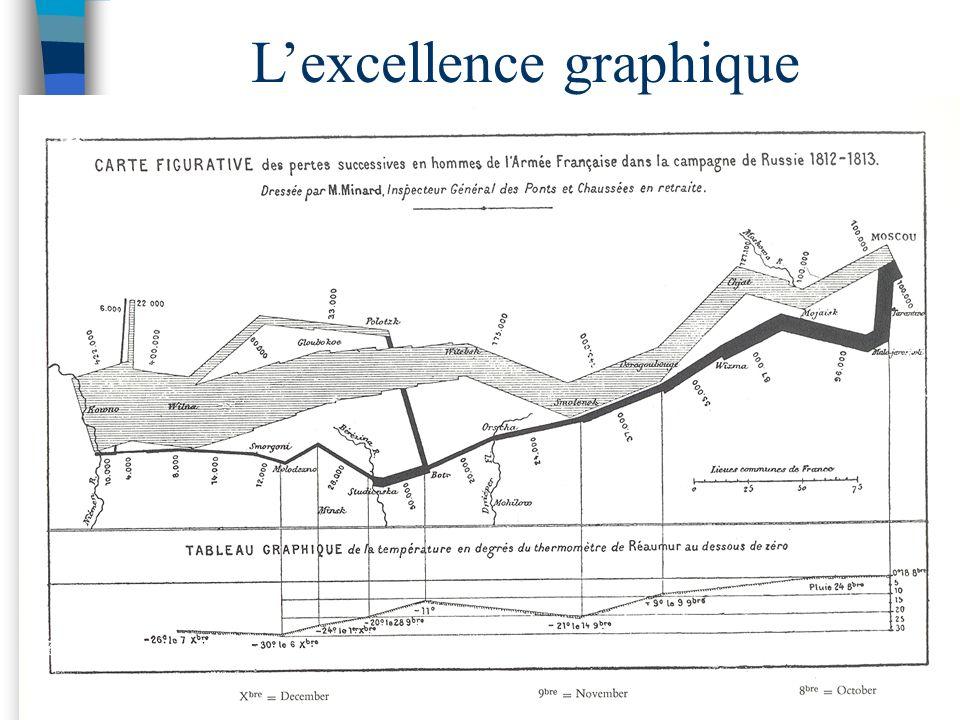 Lexcellence graphique