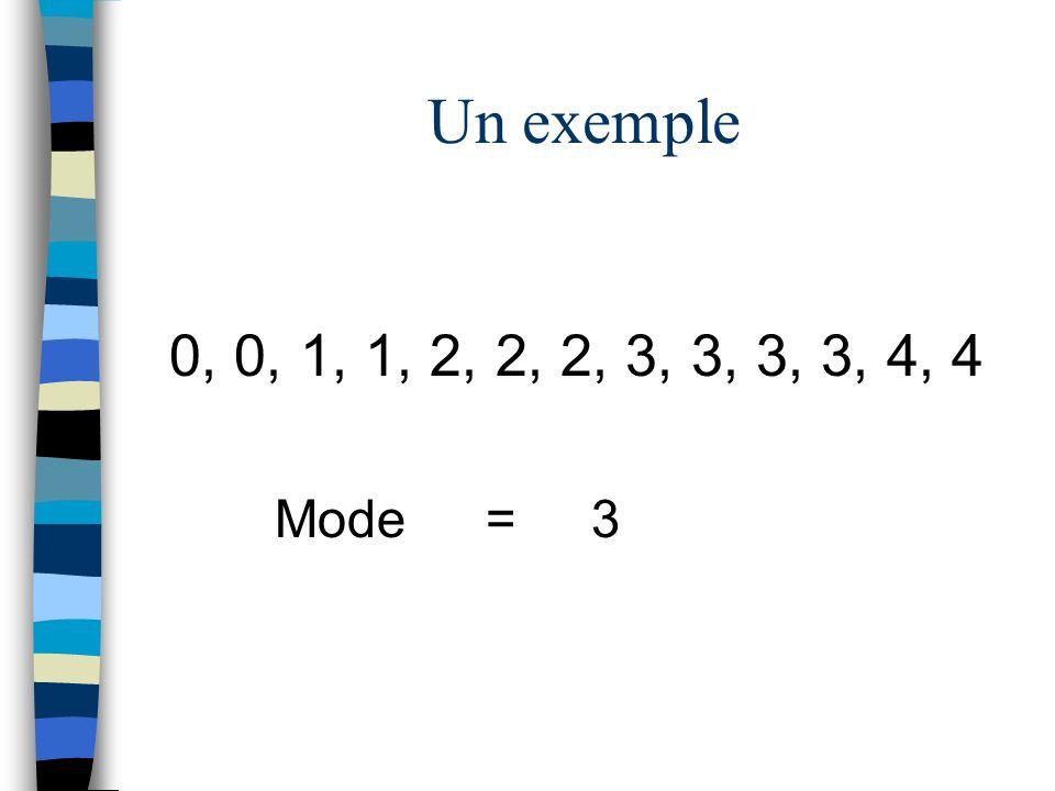 0, 0, 1, 1, 2, 2, 2, 3, 3, 3, 3, 4, 4 Mode=3 Un exemple