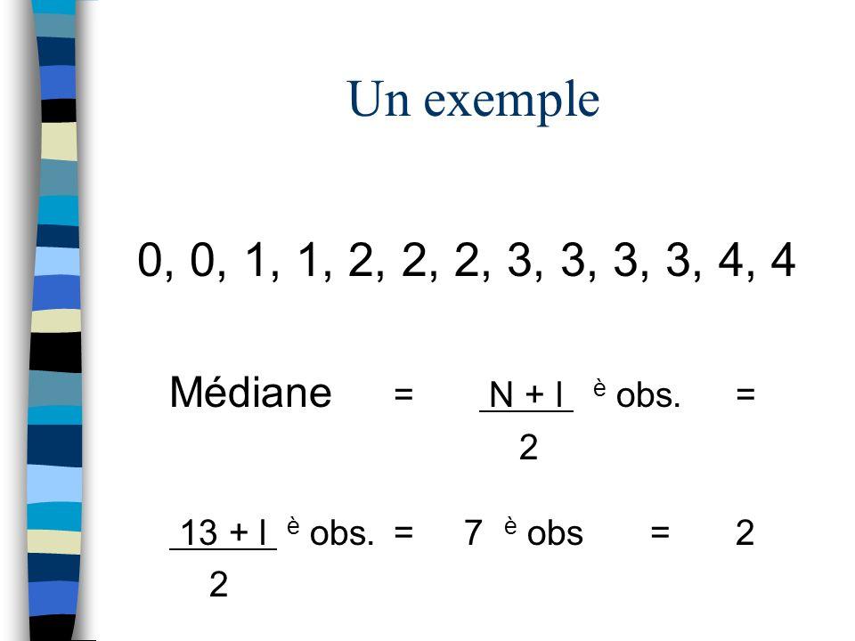 0, 0, 1, 1, 2, 2, 2, 3, 3, 3, 3, 4, 4 Médiane = N + l è obs.= 2 13 + l è obs.= 7 è obs=2 2 Un exemple