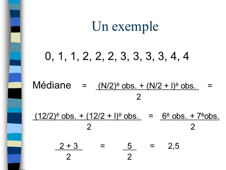 0, 1, 1, 2, 2, 2, 3, 3, 3, 3, 4, 4 Médiane = (N/2) è obs. + (N/2 + l) è obs. = 2 (12/2) è obs. + (12/2 + l) è obs. = 6 è obs. + 7 è obs. 22 2 + 3 = 5