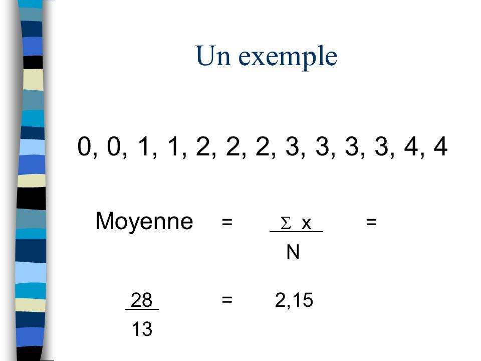 0, 0, 1, 1, 2, 2, 2, 3, 3, 3, 3, 4, 4 Moyenne = x = N 28 = 2,15 13 Un exemple