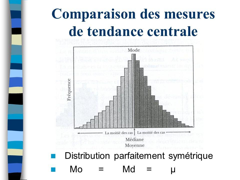 Comparaison des mesures de tendance centrale Distribution parfaitement symétrique Mo=Md=μ