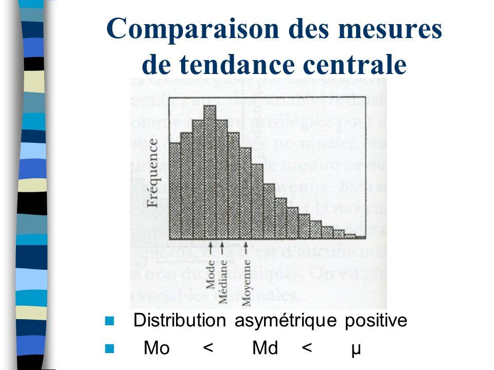 Comparaison des mesures de tendance centrale Distribution asymétrique positive Mo<Md<μ