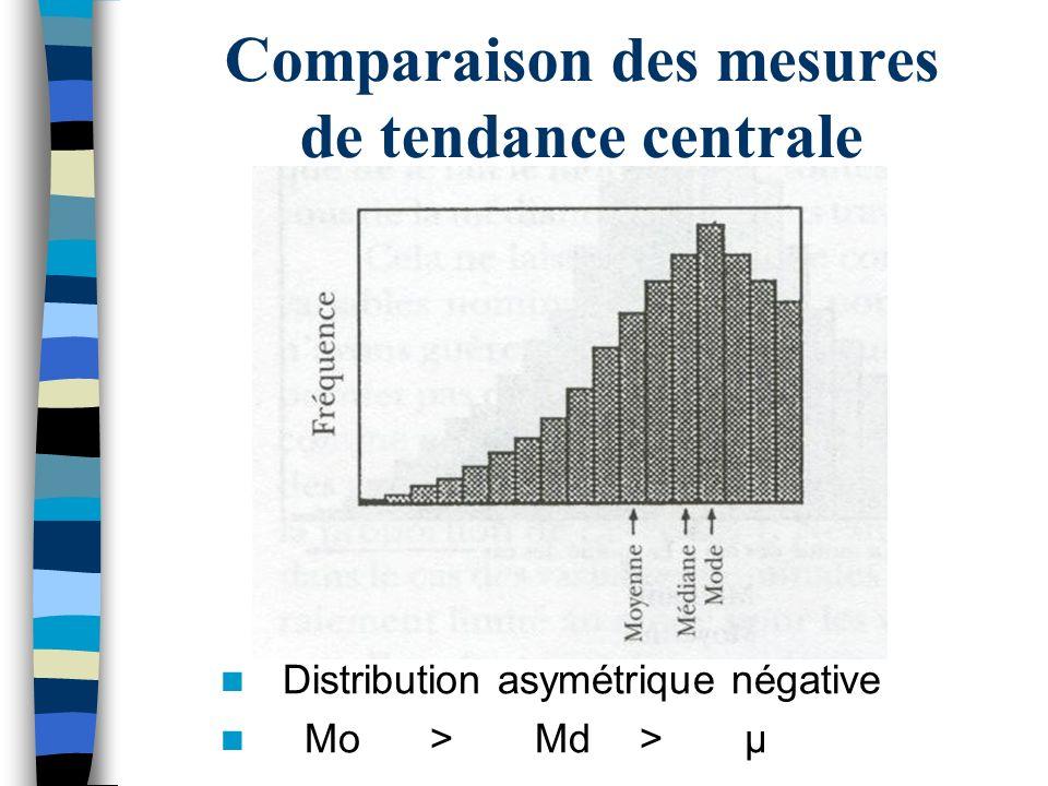Comparaison des mesures de tendance centrale Distribution asymétrique négative Mo>Md>μ
