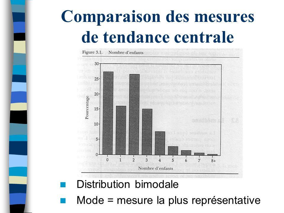 Comparaison des mesures de tendance centrale Distribution bimodale Mode = mesure la plus représentative