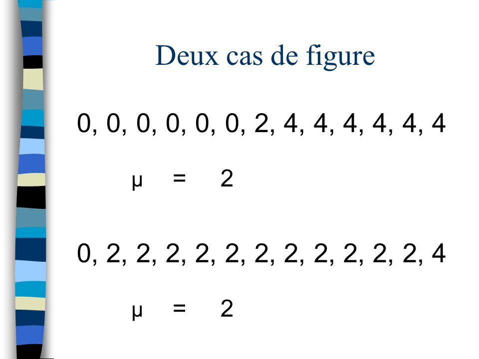 0, 0, 0, 0, 0, 0, 2, 4, 4, 4, 4, 4, 4 μ =2 0, 2, 2, 2, 2, 2, 2, 2, 2, 2, 2, 2, 4 μ =2 Deux cas de figure