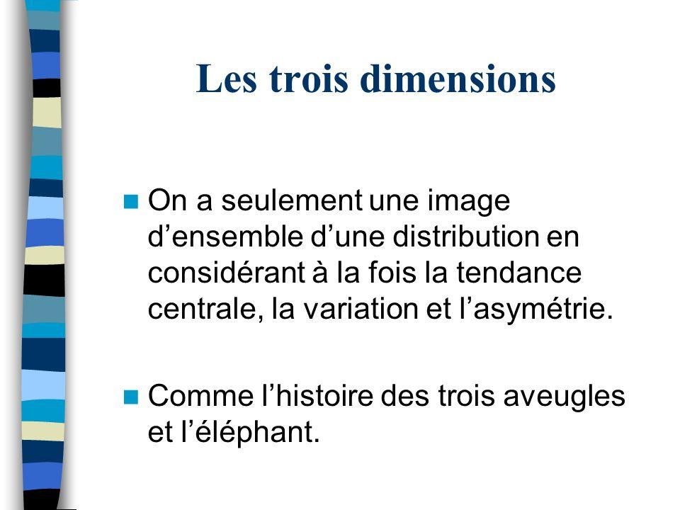 Les trois dimensions On a seulement une image densemble dune distribution en considérant à la fois la tendance centrale, la variation et lasymétrie. C