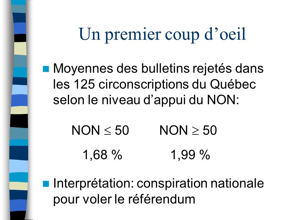 Un premier coup doeil Moyennes des bulletins rejetés dans les 125 circonscriptions du Québec selon le niveau dappui du NON: NON 50NON 50 1,68 % 1,99 %