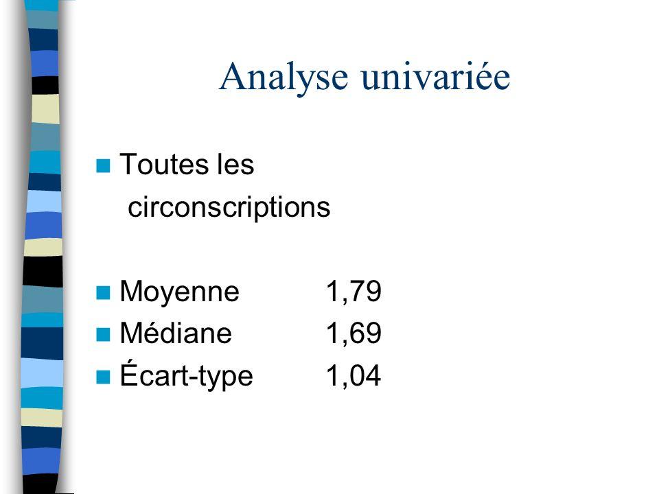 Analyse univariée Toutes les circonscriptions Moyenne 1,79 Médiane 1,69 Écart-type 1,04