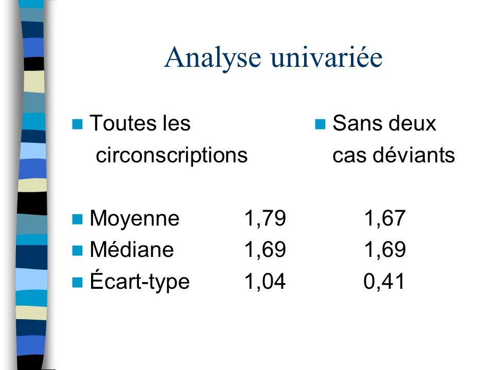 Toutes les circonscriptions Moyenne 1,79 Médiane 1,69 Écart-type 1,04 Sans deux cas déviants 1,67 1,69 0,41