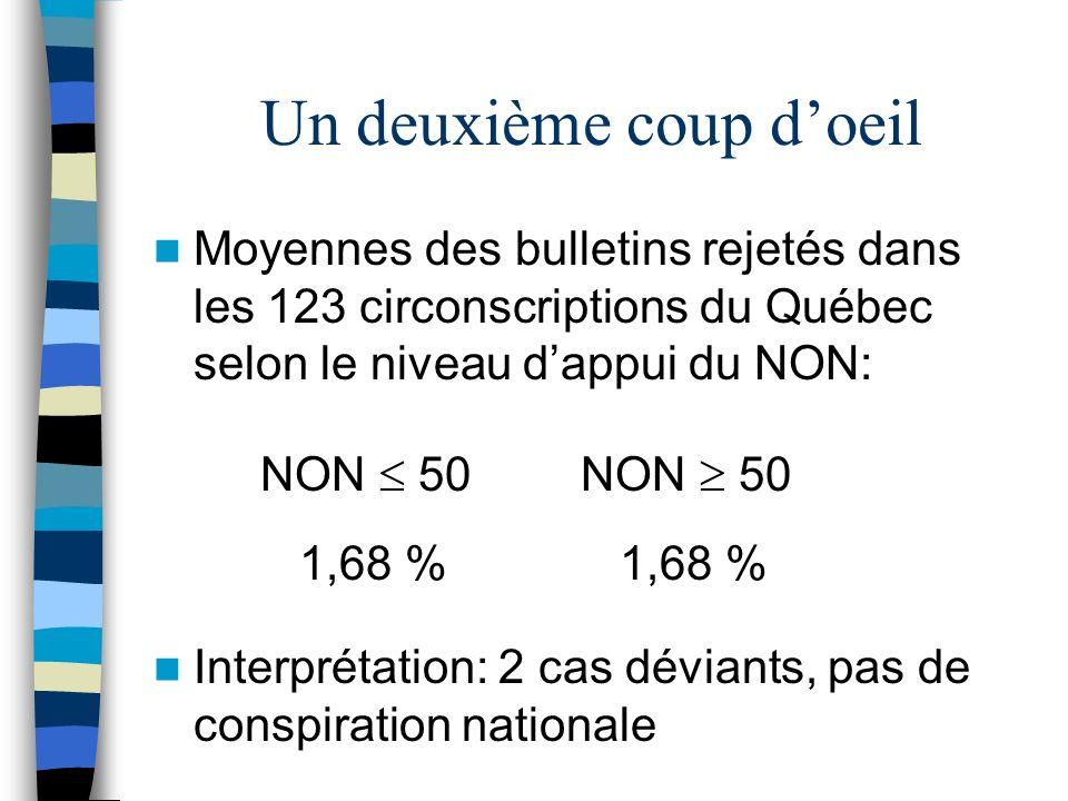 Un deuxième coup doeil Moyennes des bulletins rejetés dans les 123 circonscriptions du Québec selon le niveau dappui du NON: NON 50NON 50 1,68 % Inter