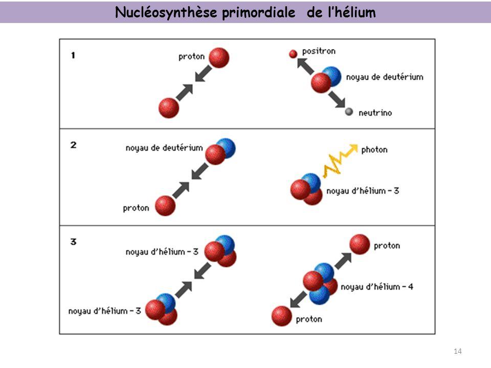 Nucléosynthèse primordiale de lhélium 14