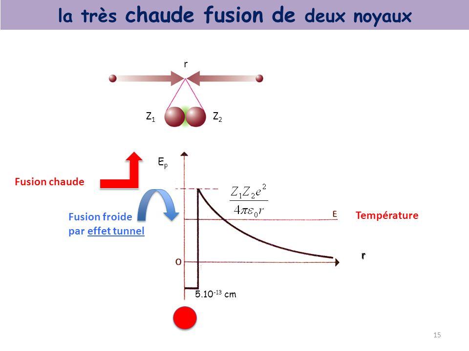 15 la très chaude fusion de deux noyaux 5.10 -13 cm EpEp r Fusion chaude Fusion froide par effet tunnel Température Z1Z1 Z2Z2 r