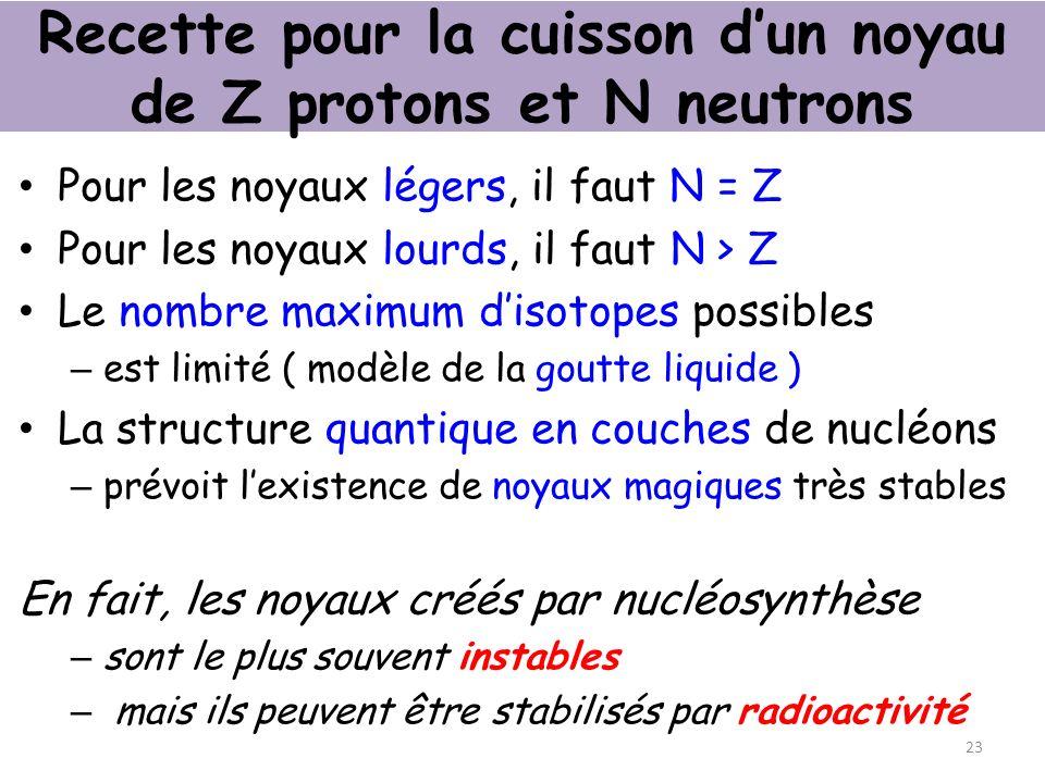 Recette pour la cuisson dun noyau de Z protons et N neutrons Pour les noyaux légers, il faut N = Z Pour les noyaux lourds, il faut N > Z Le nombre maximum disotopes possibles – est limité ( modèle de la goutte liquide ) La structure quantique en couches de nucléons – prévoit lexistence de noyaux magiques très stables En fait, les noyaux créés par nucléosynthèse – sont le plus souvent instables – mais ils peuvent être stabilisés par radioactivité 23