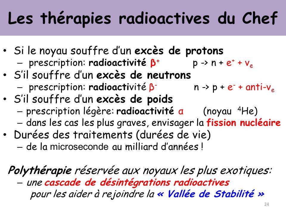 Les thérapies radioactives du Chef Si le noyau souffre dun excès de protons – prescription: radioactivité β + p -> n + e + + ν e Sil souffre dun excès de neutrons – prescription: radioactivité β - n -> p + e - + anti-ν e Sil souffre dun excès de poids – prescription légère: radioactivité α (noyau 4 He) – dans les cas les plus graves, envisager la fission nucléaire Durées des traitements (durées de vie) – de la microseconde au milliard dannées .