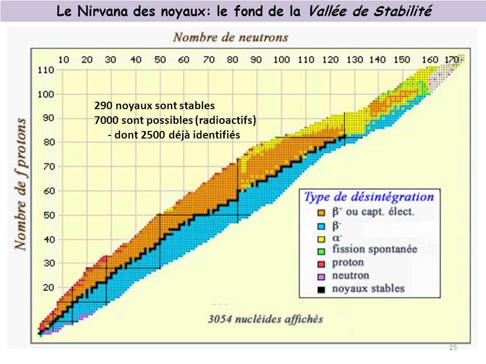 Le Nirvana des noyaux: le fond de la Vallée de Stabilité 25 290 noyaux sont stables 7000 sont possibles (radioactifs) - dont 2500 déjà identifiés