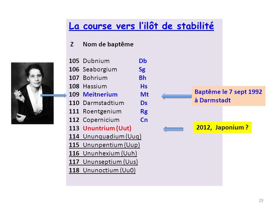 La course vers lilôt de stabilité ZNom de baptême 105Dubnium Db 106Seaborgium Sg 107Bohrium Bh 108Hassium Hs 109Meitnerium Mt 110Darmstadtium Ds 111Roentgenium Rg 112Copernicium Cn 113Ununtrium (Uut) 114Ununquadium (Uuq) 115Ununpentium (Uup) 116Ununhexium (Uuh) 117Ununseptium (Uus) 118Ununoctium (Uu0) 2012, Japonium .