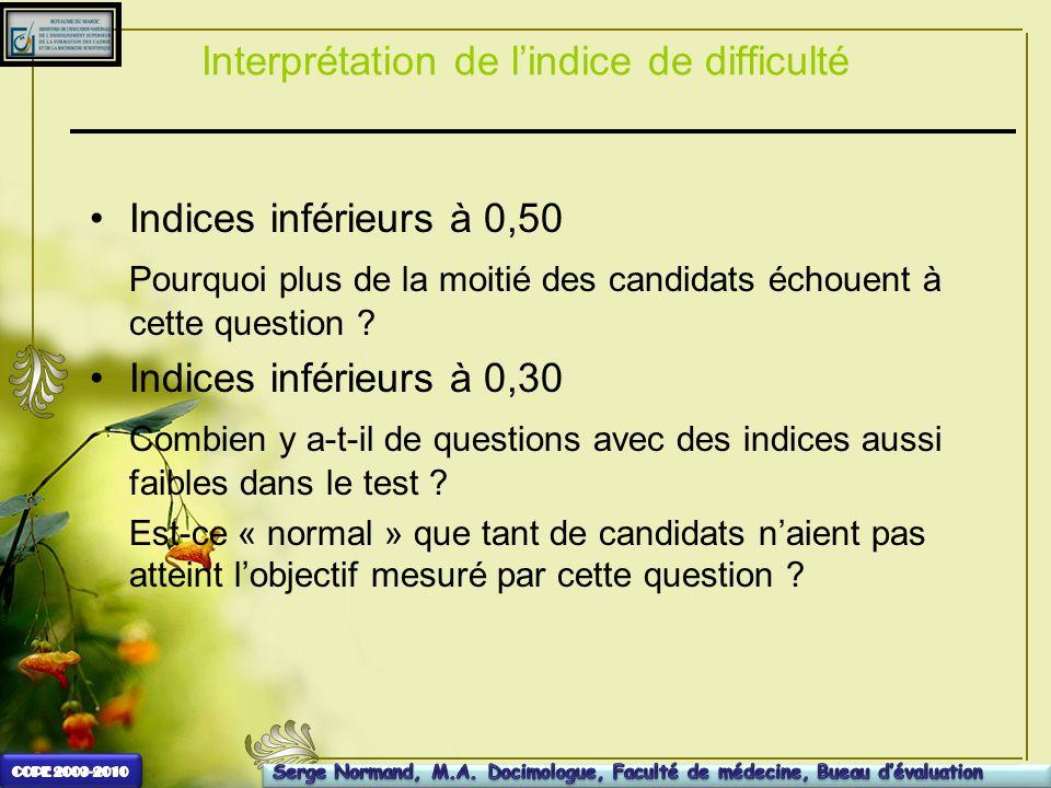 Interprétation de lindice de difficulté Indices inférieurs à 0,50 Pourquoi plus de la moitié des candidats échouent à cette question ? Indices inférie