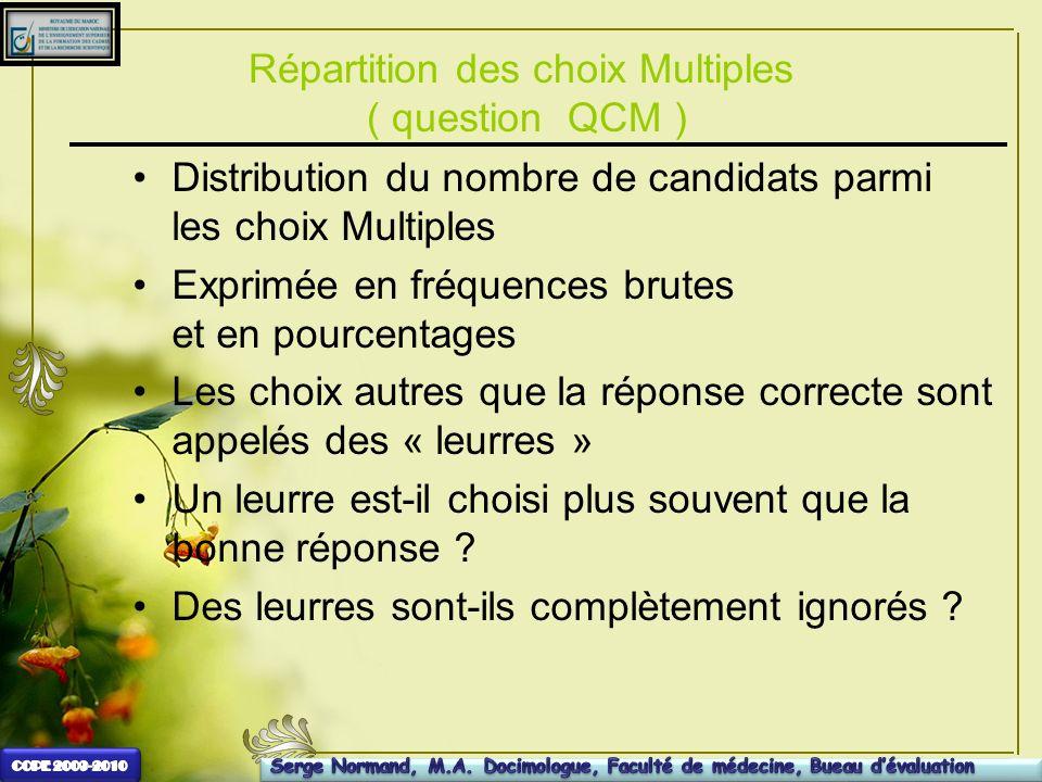 Répartition des choix Multiples ( question QCM ) Distribution du nombre de candidats parmi les choix Multiples Exprimée en fréquences brutes et en pou