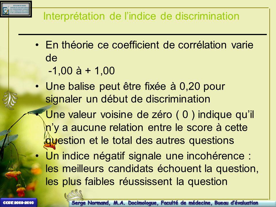 Interprétation de lindice de discrimination En théorie ce coefficient de corrélation varie de -1,00 à + 1,00 Une balise peut être fixée à 0,20 pour si