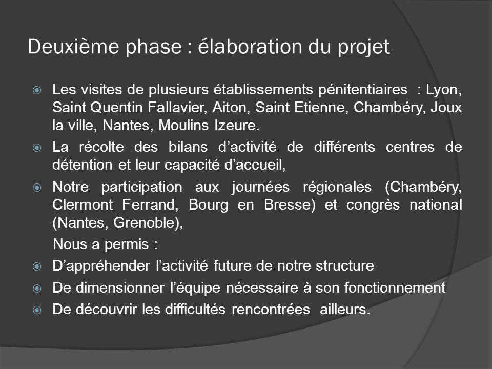 Deuxième phase : élaboration du projet Les visites de plusieurs établissements pénitentiaires : Lyon, Saint Quentin Fallavier, Aiton, Saint Etienne, C