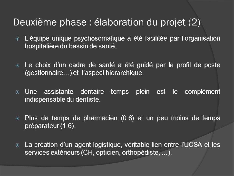 Deuxième phase : élaboration du projet (2) Léquipe unique psychosomatique a été facilitée par lorganisation hospitalière du bassin de santé. Le choix