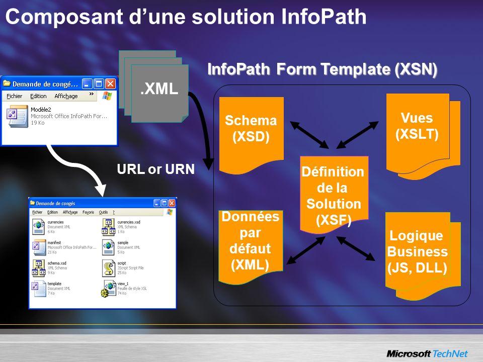 Composant dune solution InfoPath.XML Définition de la Solution (XSF) Vues (XSLT) Schema (XSD) Données par défaut (XML) Logique Business (JS, DLL) Info