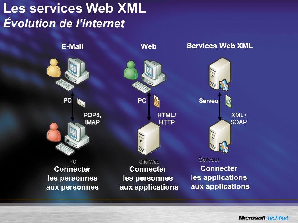 PCPC PC Site Web Serveur Serveur Connecter les personnes aux personnes Connecter les personnes aux applications Connecter les applications aux applica