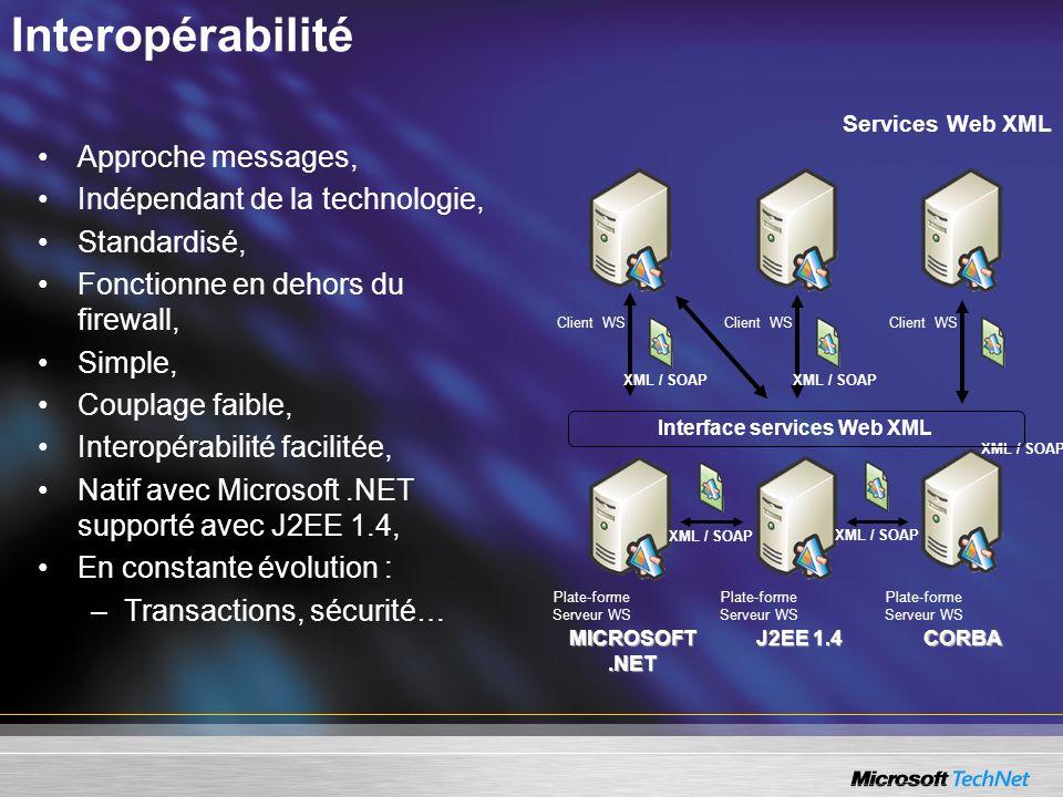 Interopérabilité Approche messages, Indépendant de la technologie, Standardisé, Fonctionne en dehors du firewall, Simple, Couplage faible, Interopérab