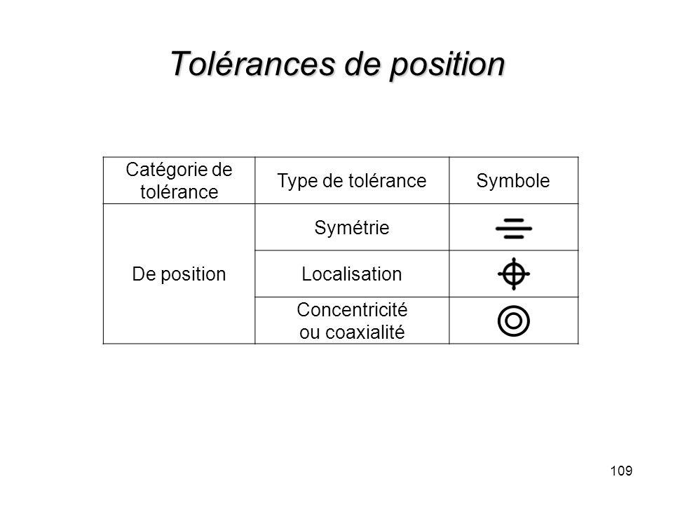 Tolérances de position 109 Catégorie de tolérance Type de toléranceSymbole De position Symétrie Localisation Concentricité ou coaxialité