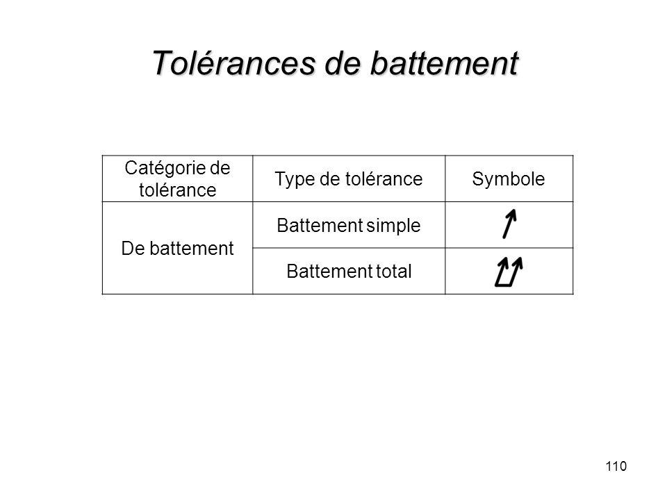 Tolérances de battement 110 Catégorie de tolérance Type de toléranceSymbole De battement Battement simple Battement total
