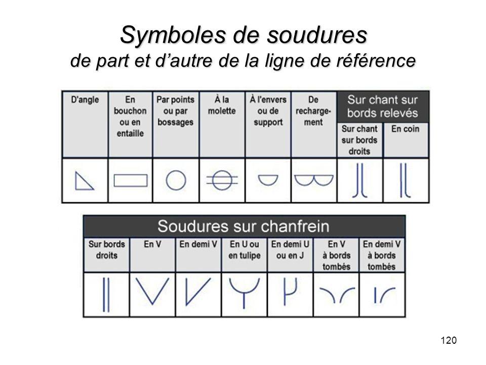 Symboles de soudures de part et dautre de la ligne de référence 120