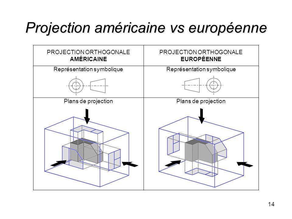 Projection américaine vs européenne PROJECTION ORTHOGONALE AMÉRICAINE PROJECTION ORTHOGONALE EUROPÉENNE Représentation symbolique Plans de projection