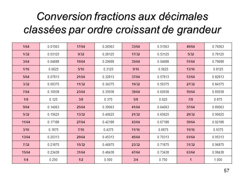 57 Conversion fractions aux décimales classées par ordre croissant de grandeur 1/640.0156317/640.2656333/640.5156349/640.76563 1/320.031259/320.281251
