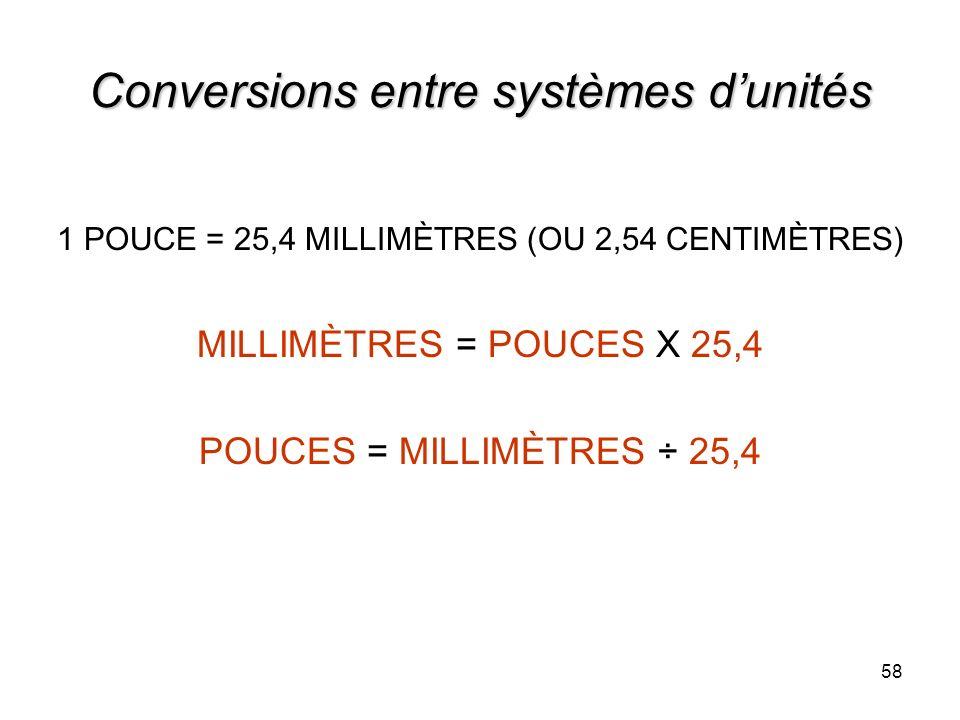 58 Conversions entre systèmes dunités 1 POUCE = 25,4 MILLIMÈTRES (OU 2,54 CENTIMÈTRES) MILLIMÈTRES = POUCES X 25,4 POUCES = MILLIMÈTRES ÷ 25,4