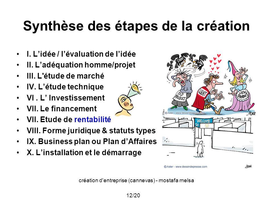 création d'entreprise (cannevas) - mostafa melsa 12/20 Synthèse des étapes de la création I. Lidée / lévaluation de lidée II. Ladéquation homme/projet