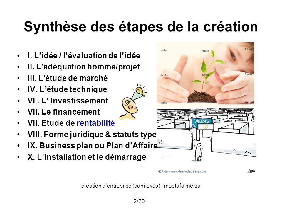 création d'entreprise (cannevas) - mostafa melsa 2/20 Synthèse des étapes de la création I. Lidée / lévaluation de lidée II. Ladéquation homme/projet