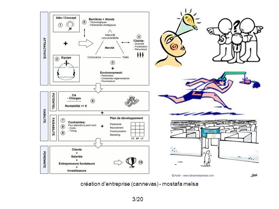 création d entreprise (cannevas) - mostafa melsa 4/20 II.