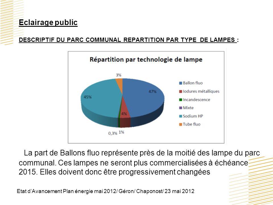 Etat dAvancement Plan énergie mai 2012/ Géron/ Chaponost/ 23 mai 2012 Eclairage public DESCRIPTIF DU PARC COMMUNAL REPARTITION PAR TYPE DE LAMPES : La