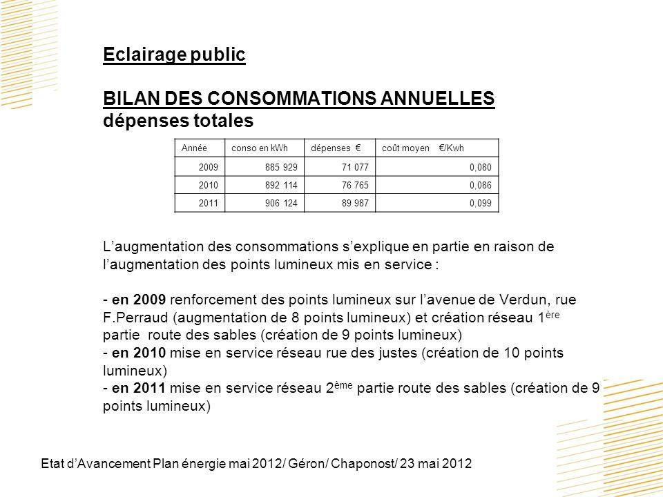 Etat dAvancement Plan énergie mai 2012/ Géron/ Chaponost/ 23 mai 2012 Eclairage public BILAN DES CONSOMMATIONS ANNUELLES dépenses totales Laugmentatio