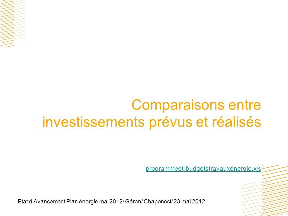Etat dAvancement Plan énergie mai 2012/ Géron/ Chaponost/ 23 mai 2012 Comparaisons entre investissements prévus et réalisés programmeet budgetstravaux